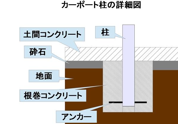 カーポート柱詳細図