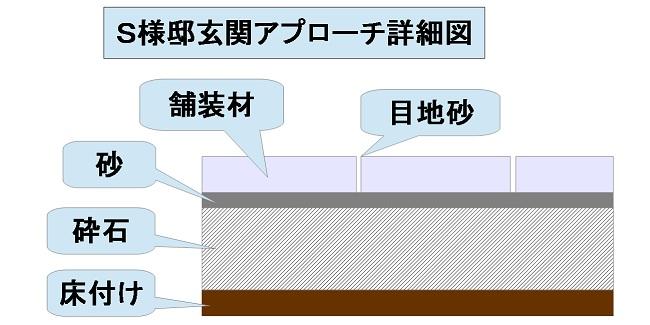 玄関アプローチ詳細図