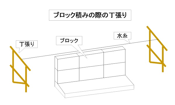 ブロック積みの際の丁張