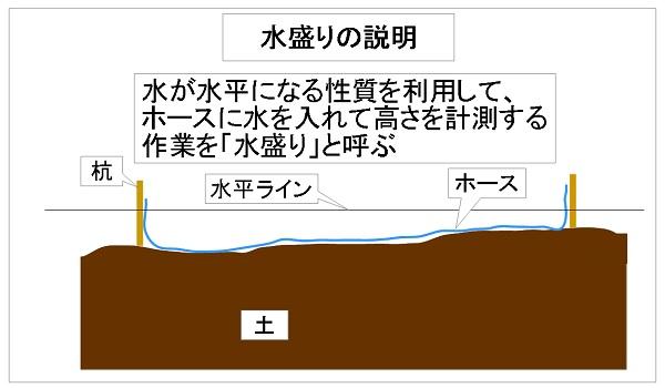 水盛りの説明