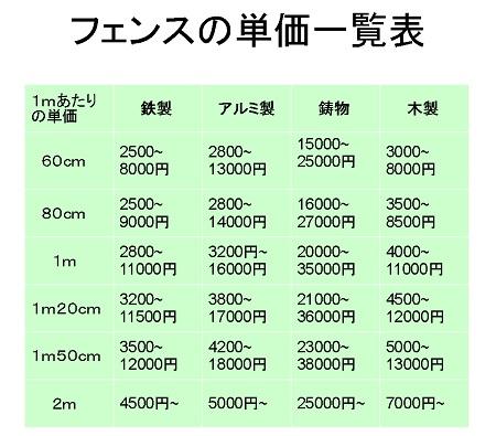 フェンスの単価一覧表