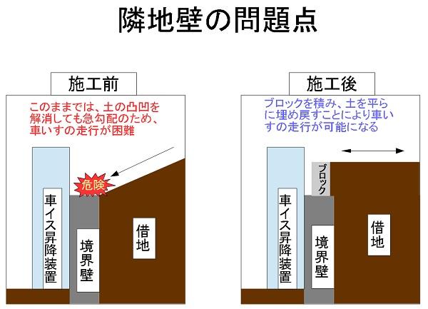 隣接壁の問題点1