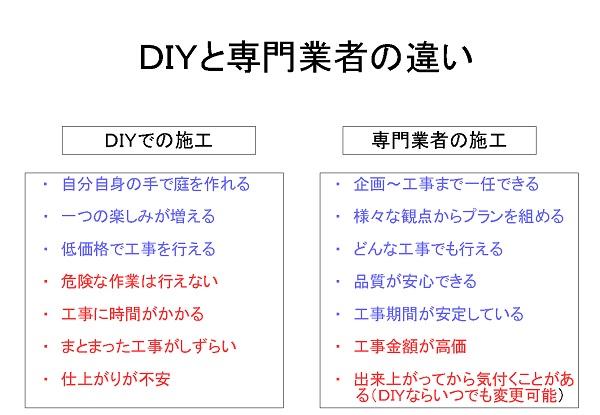 DIYと専門業者の違い