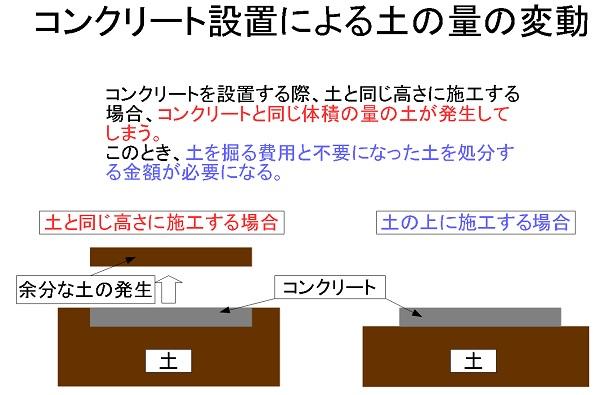 コンクリート設置による土の量の変動